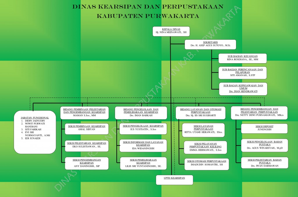 Struktur DKP